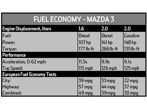 2007 mazda3 diesel new car truck and suv road tests - Car fuel consumption comparison table ...
