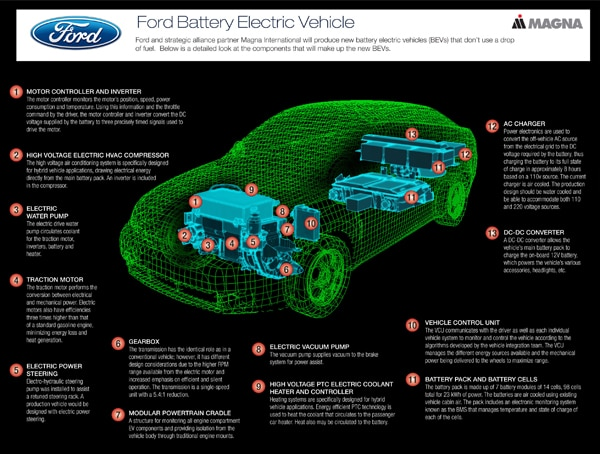 Ford outlines aggressive ev strategy for Ford motor company pricing strategy
