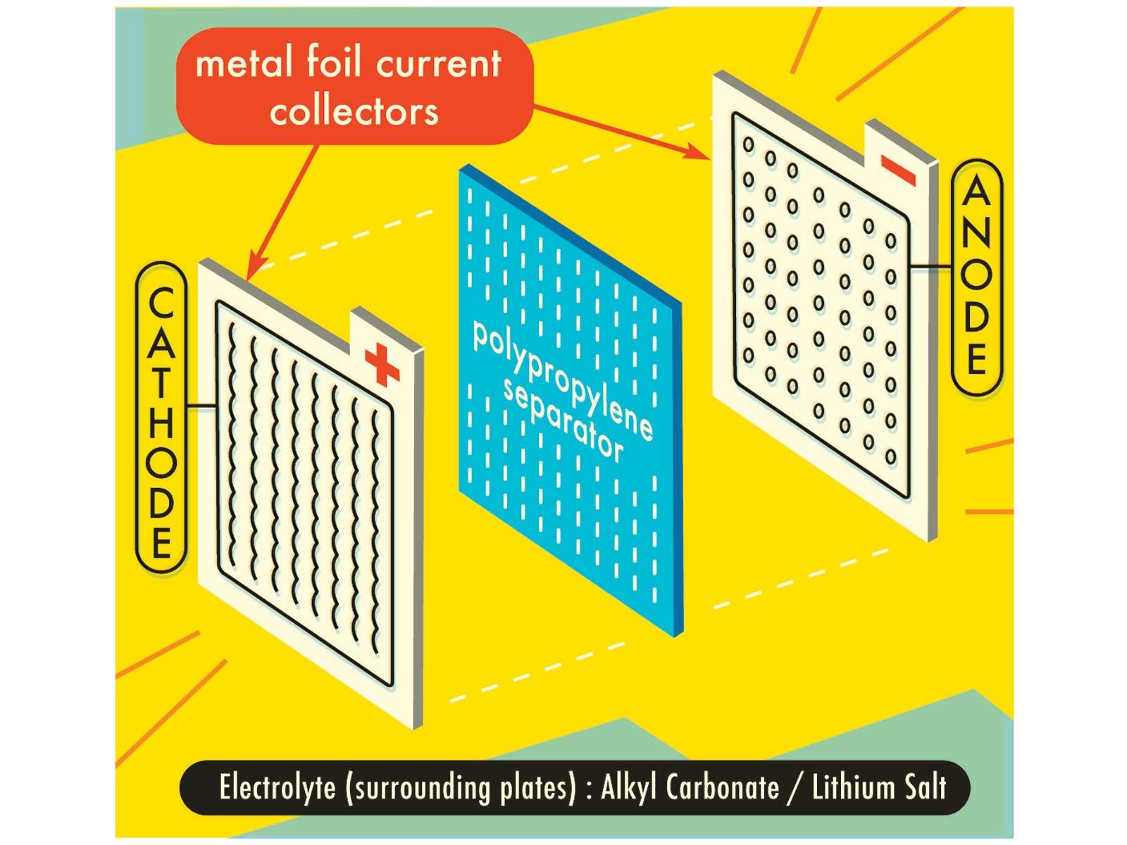 1001 01 Z Lithium Ion Batteries