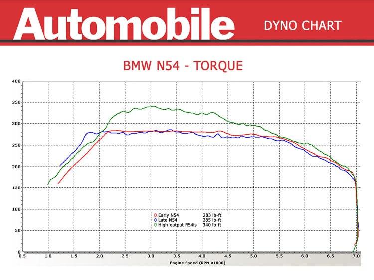 BMW 335i and 335is  Dyno Test  Automobile Magazine