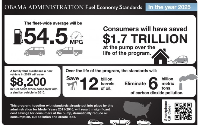 White House Cafe Standards Infographic 660x413