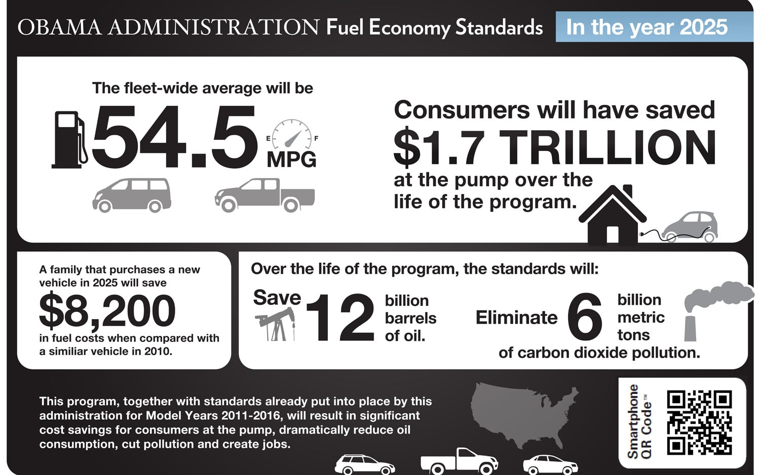 White House Cafe Standards Infographic