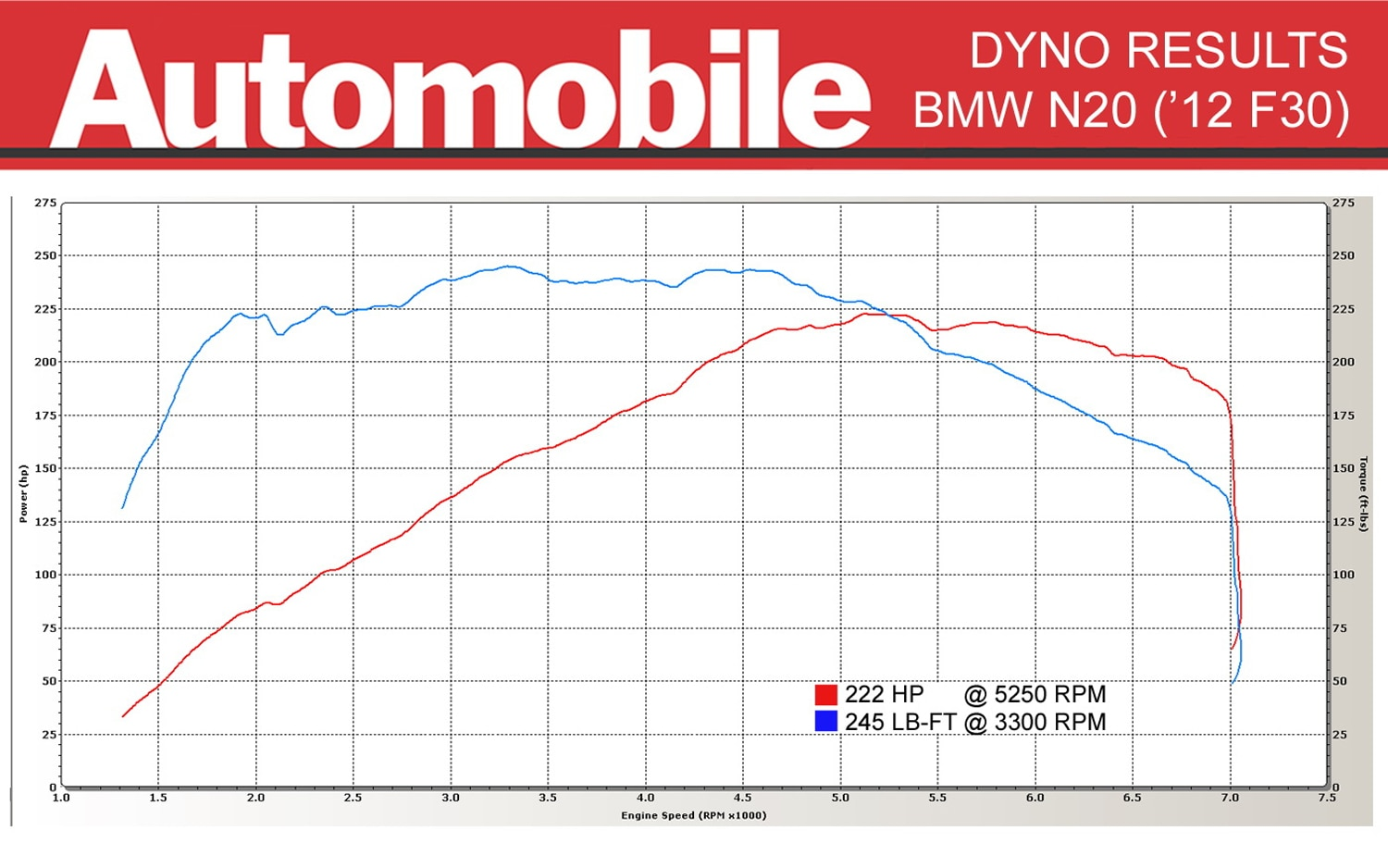 2012 BMW 328i N20 Dyno Results  Automobile Magazine
