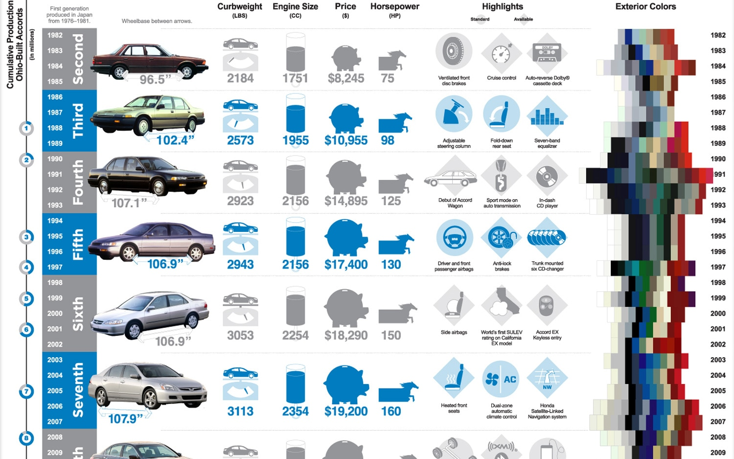 Honda Accord Infographic Small1