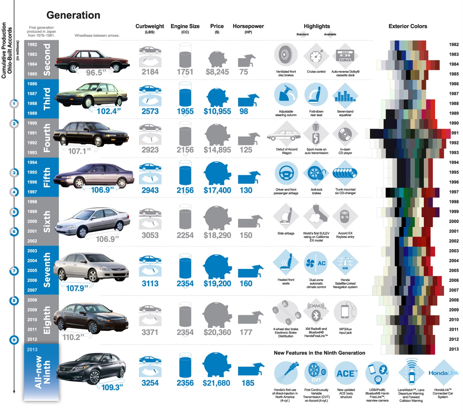 Evolution of the U.S.-Built Honda Accord Featured in New ...