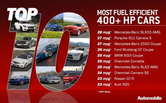 Top 10 400 Mpg 660x413