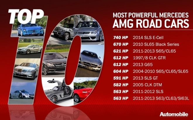 Top 10 Powerful AMGs 660x413