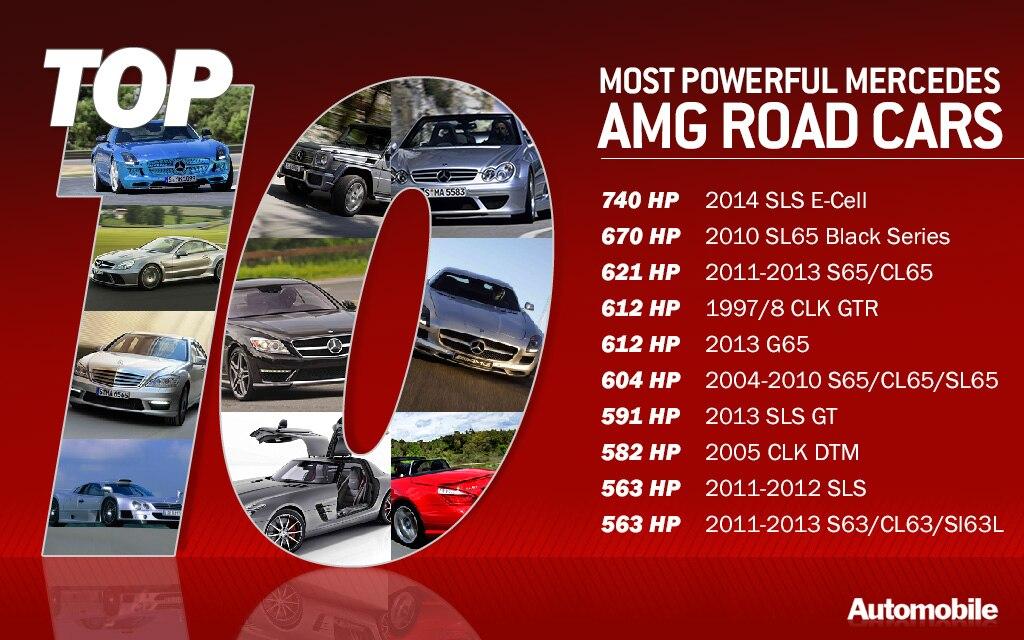 Top 10 Powerful AMGs