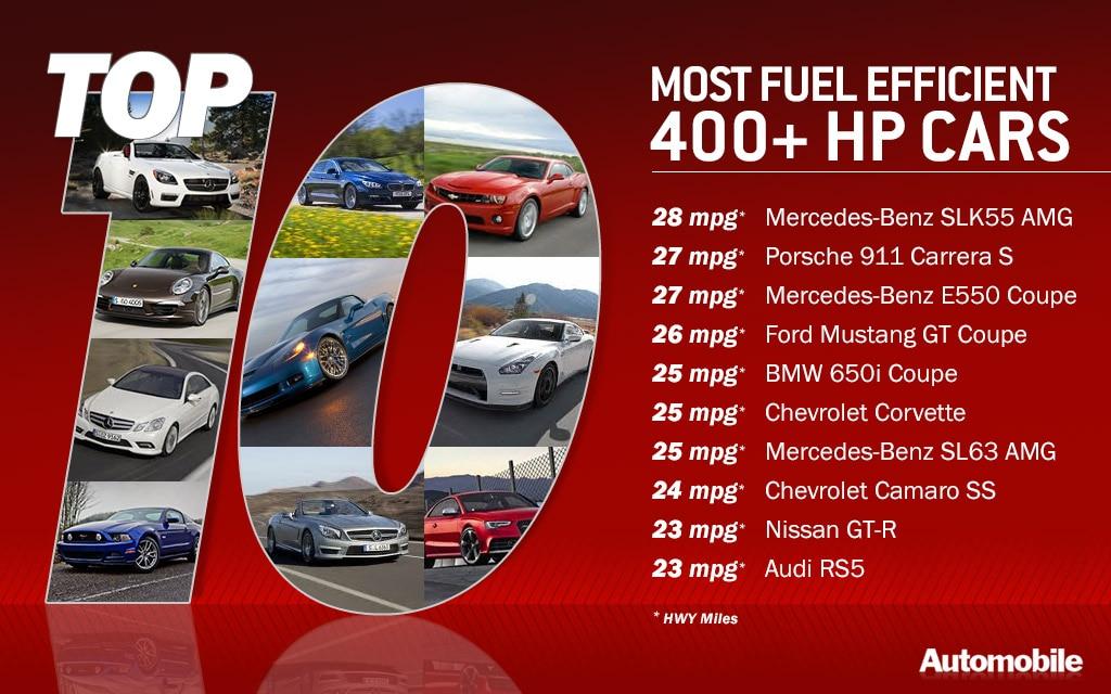 top 10 most fuel efficient 400 horsepower sports cars. Black Bedroom Furniture Sets. Home Design Ideas
