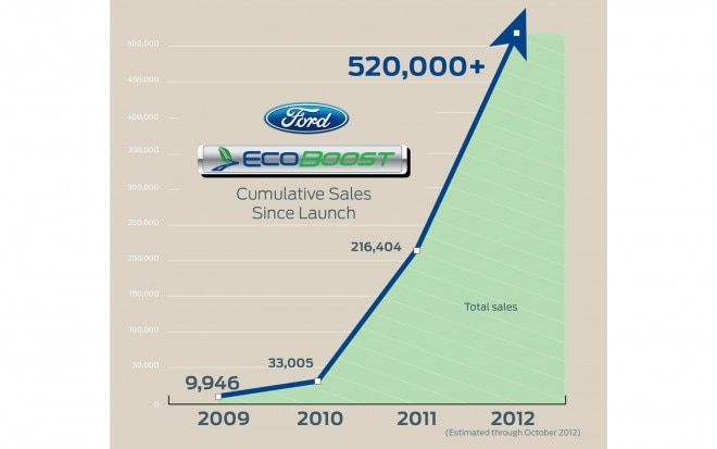 Ford EcoBoost Sales Chart1 660x413