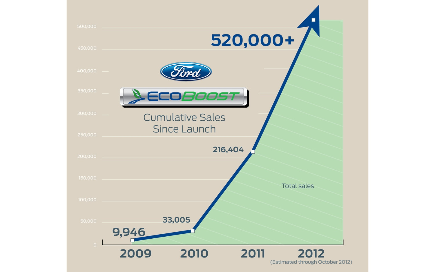 Ford EcoBoost Sales Chart1