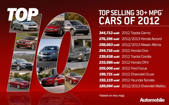 Top 10 Bestselling 30 Mpg 660x413