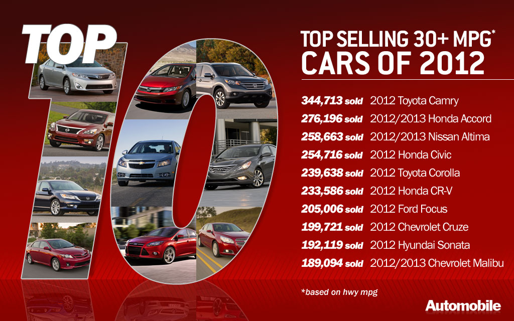 The top ten best selling cars rated at 30 mpg on the highway for Top 10 online selling sites
