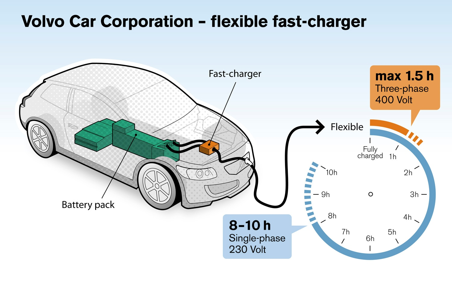 Volvo Fast Charger Diagram1