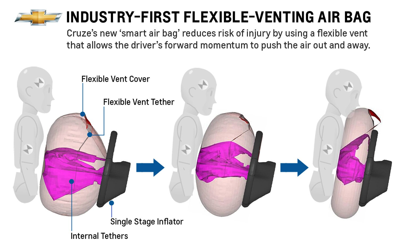 2013 Chevrolet Cruze Airbag Graphic1