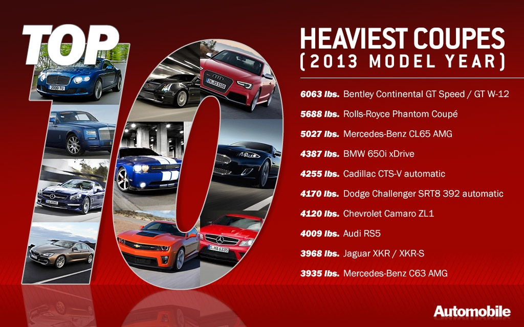 Top 10 Heaviest Coupes