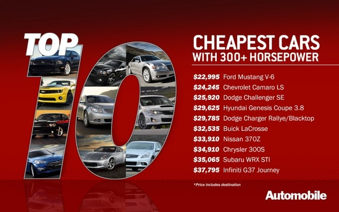 Top10 Cheap 300hp 1500x9381 660x413