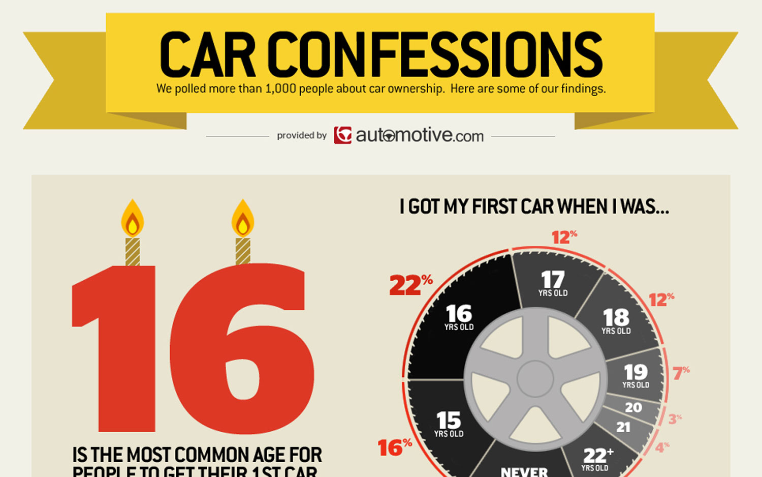Infographic Car Confessions Statistics Automotivecom Small