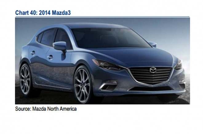 2015 Mazda 3 Front Three Quarter Leaked1 660x438