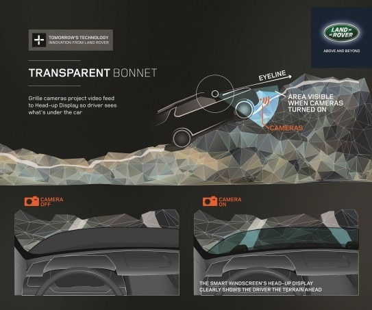 Land Rover Discovery Vision Concept Transparent Hood Graphic1 543x453