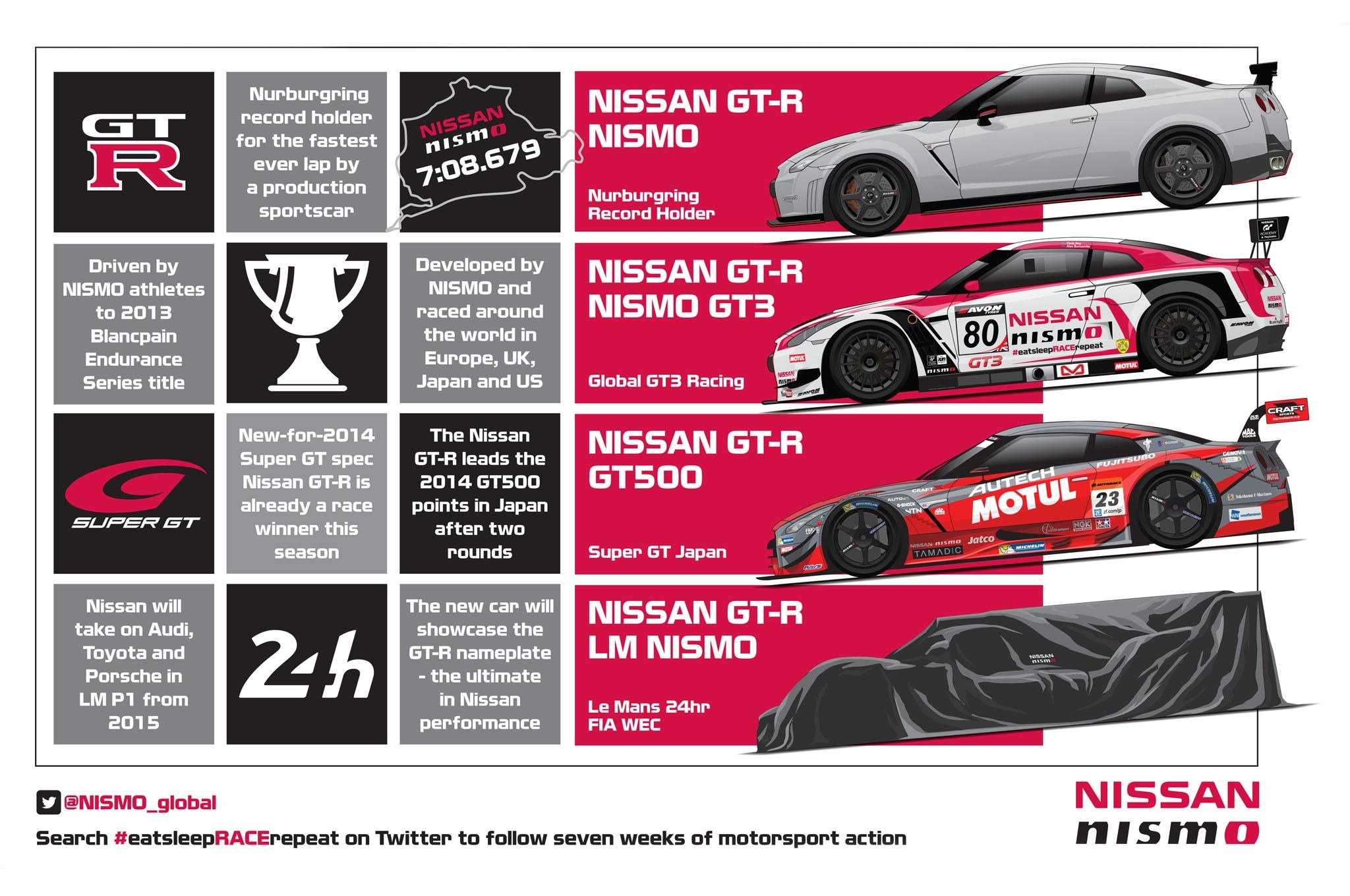 Nissan NISMO Racer Cars
