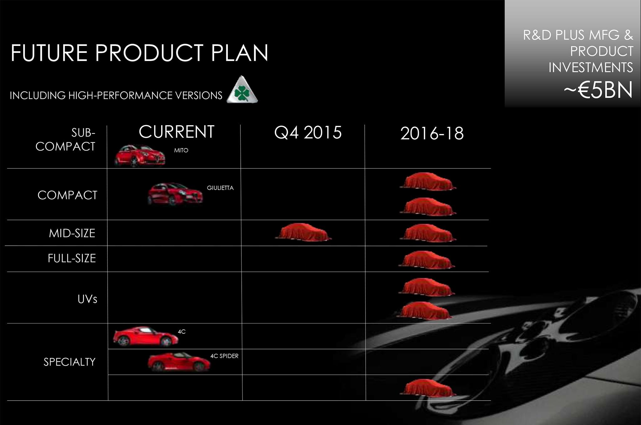 Alfa Romeo 2014 2018 Five Year Plan Product Chart