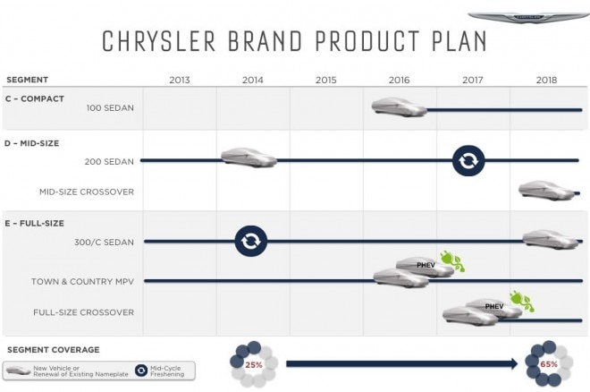 Chrysler 2014 2018 Five Year Plan Product Chart1 660x438