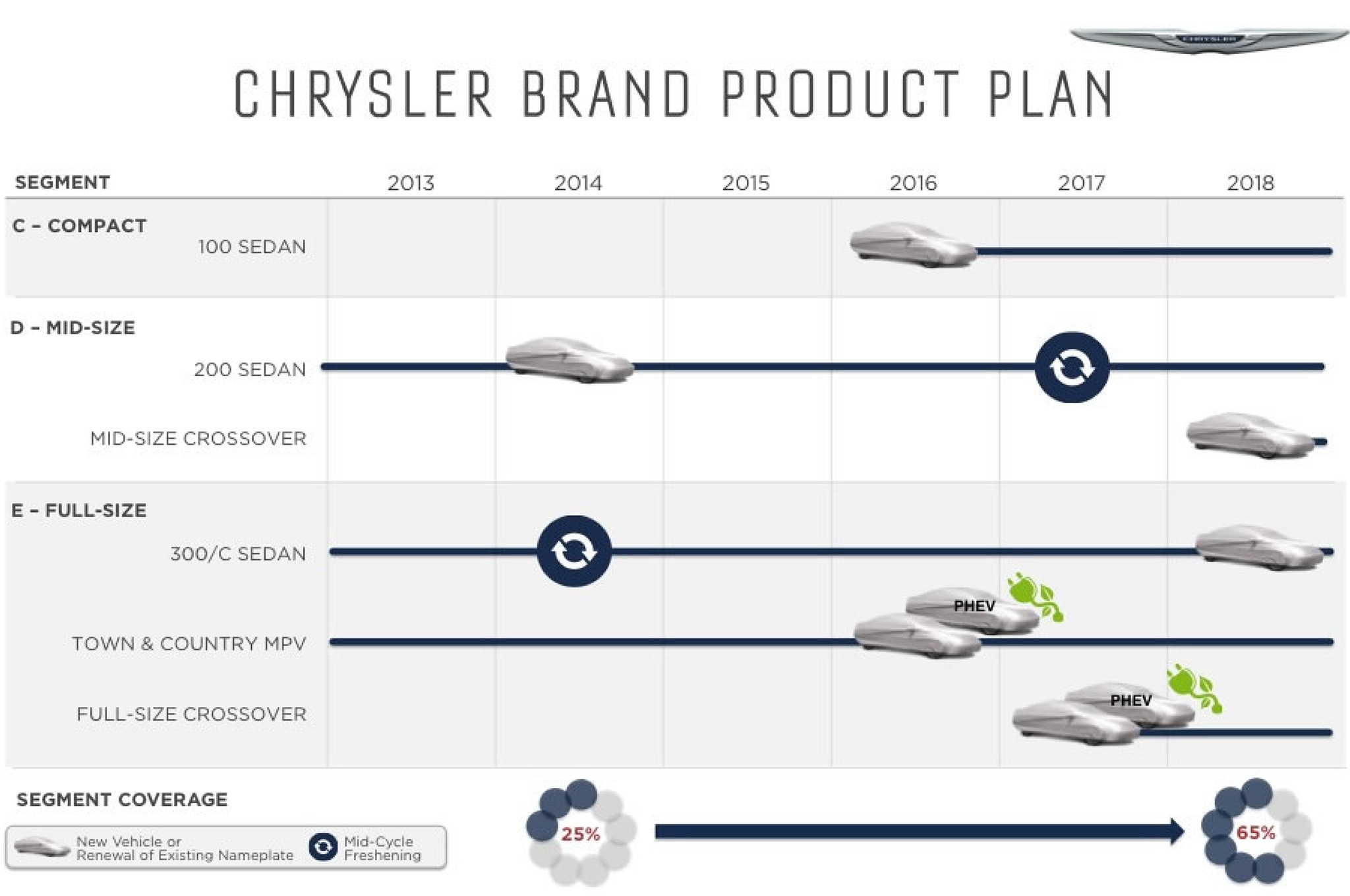 Chrysler 2014 2018 Five Year Plan Product Chart1