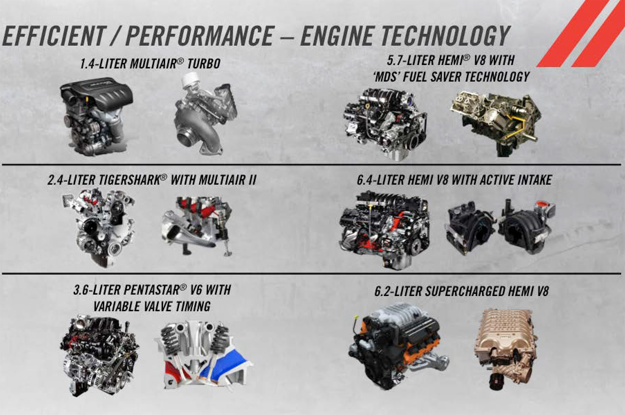 Dodge 2014 2018 Five Year Plan Product Engine Chart1