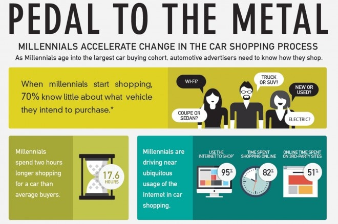 Autotrader Millennial Car Buying Habits Infographic Lead 660x438