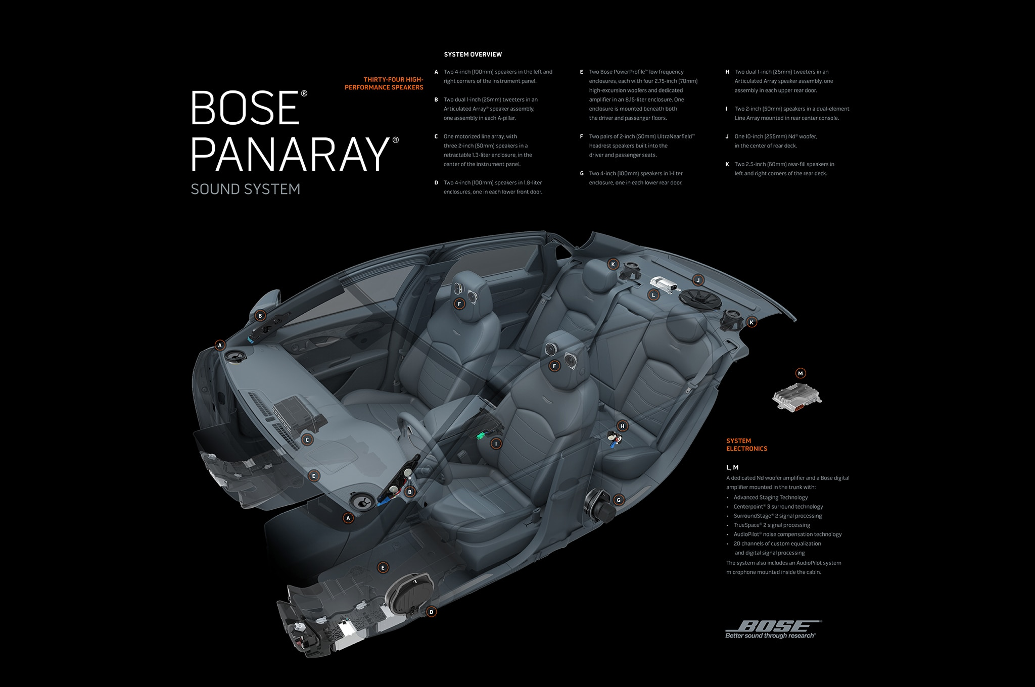 2016 Cadillac Ct6 Bose Panaray Sound System