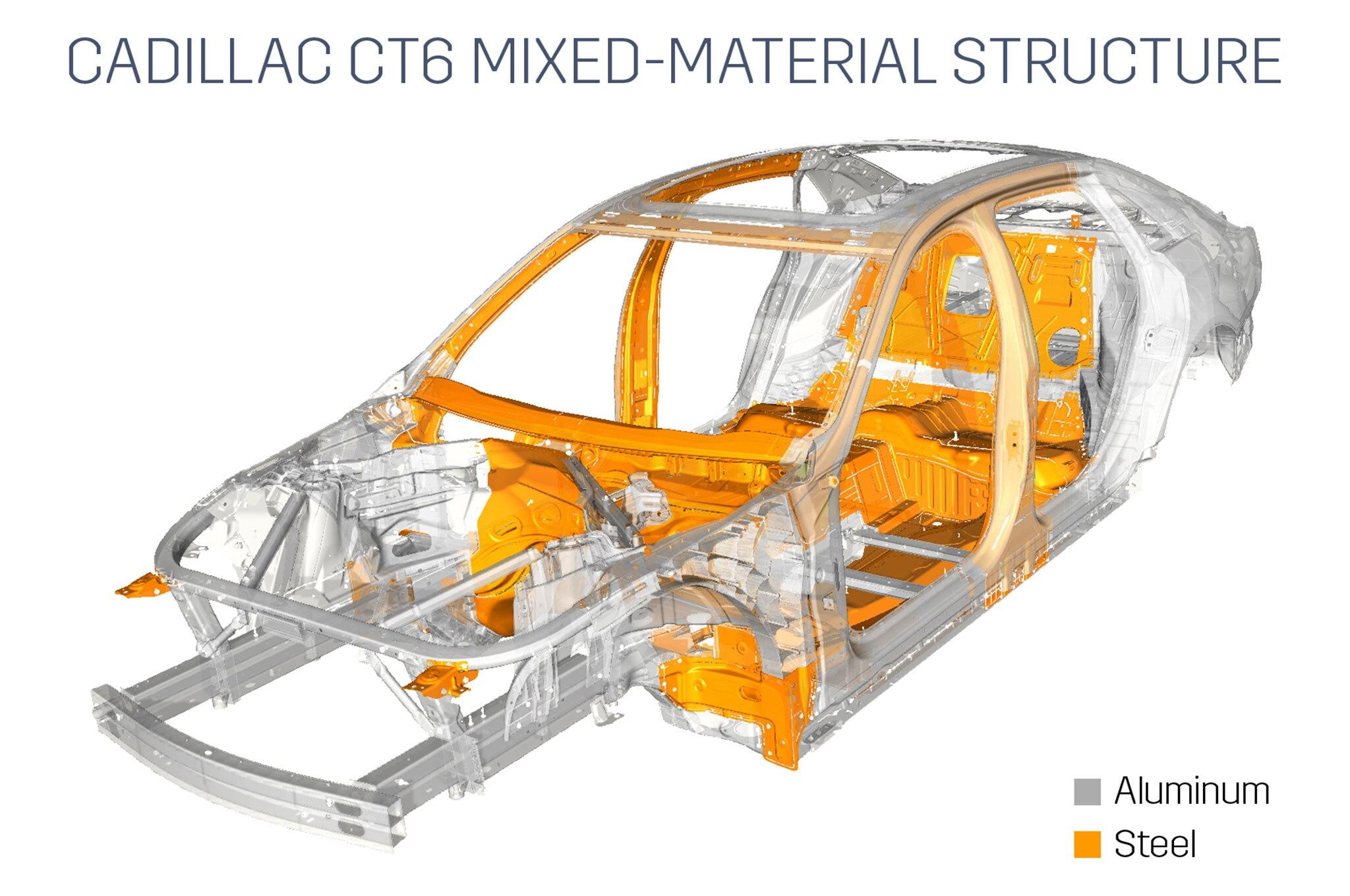Cadillac Ct6 Aluminum Construction Saves 198 Pounds