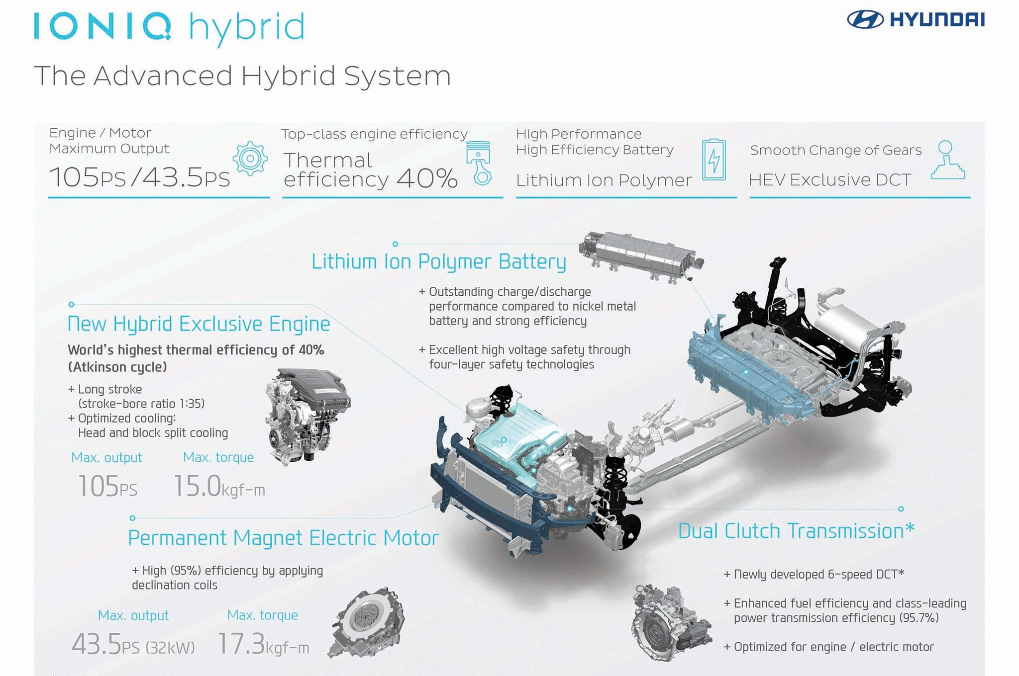 Hyundai Ioniq Ev  Plug
