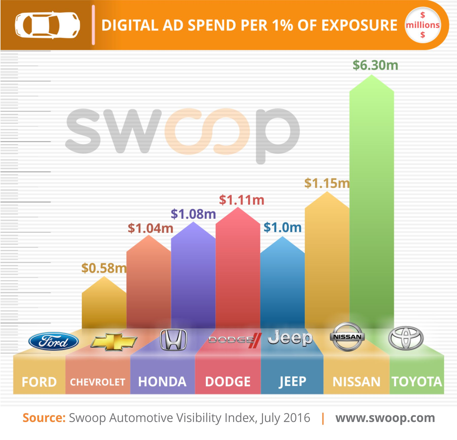 Swoop Auto Digital Spend Efficiency Q2 2016