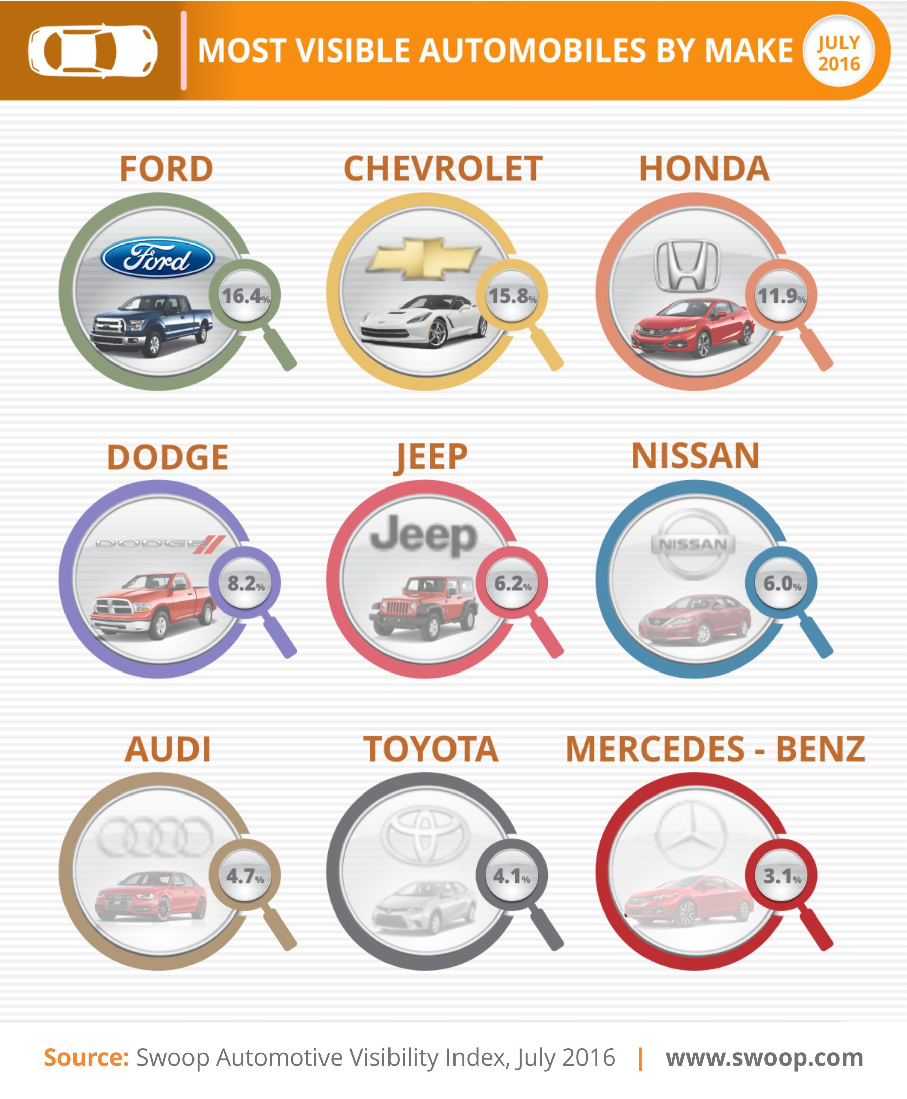 Swoop Most Visible Automakers Q2 2016