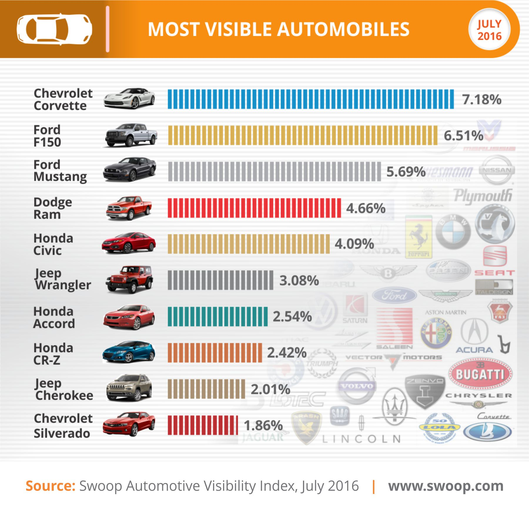 Swoop Most Visible Cars Q2 2016