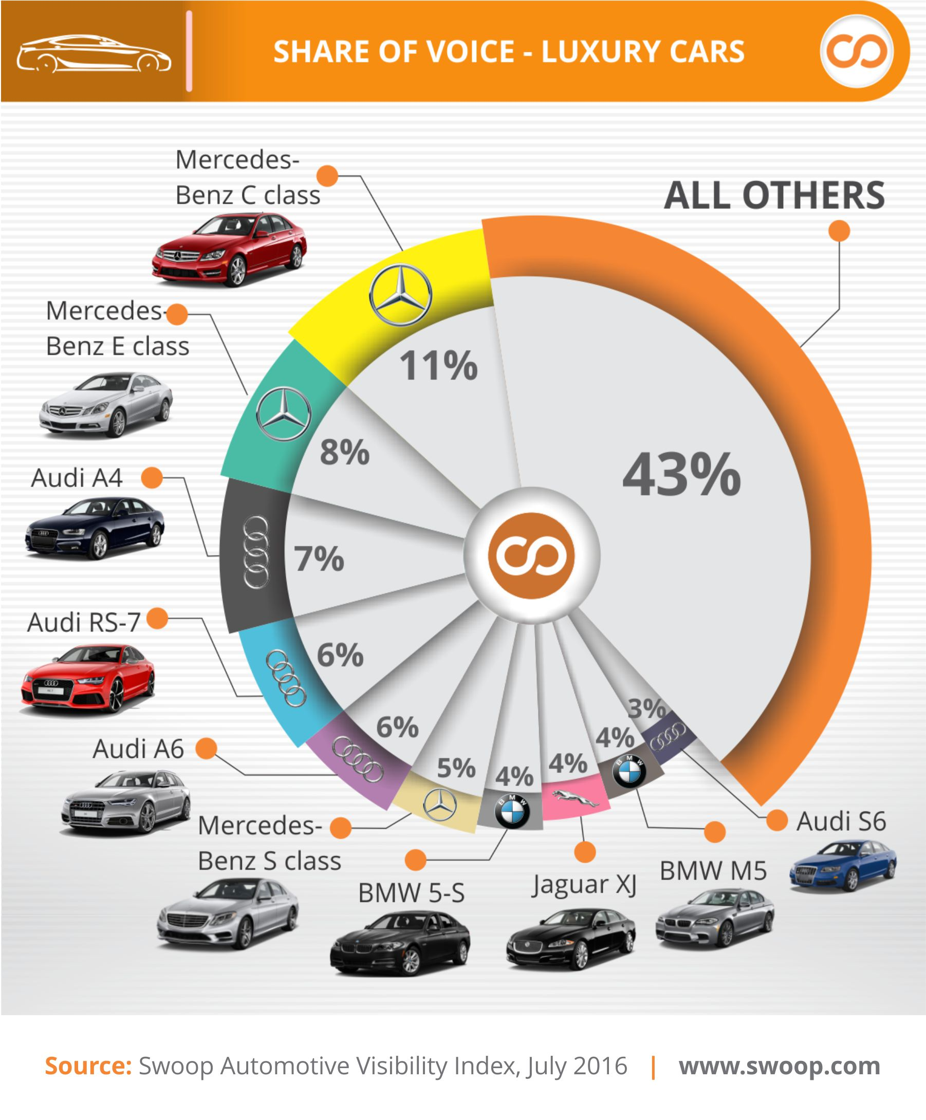 Swoop Most Visible Luxury Cars Q2 2016