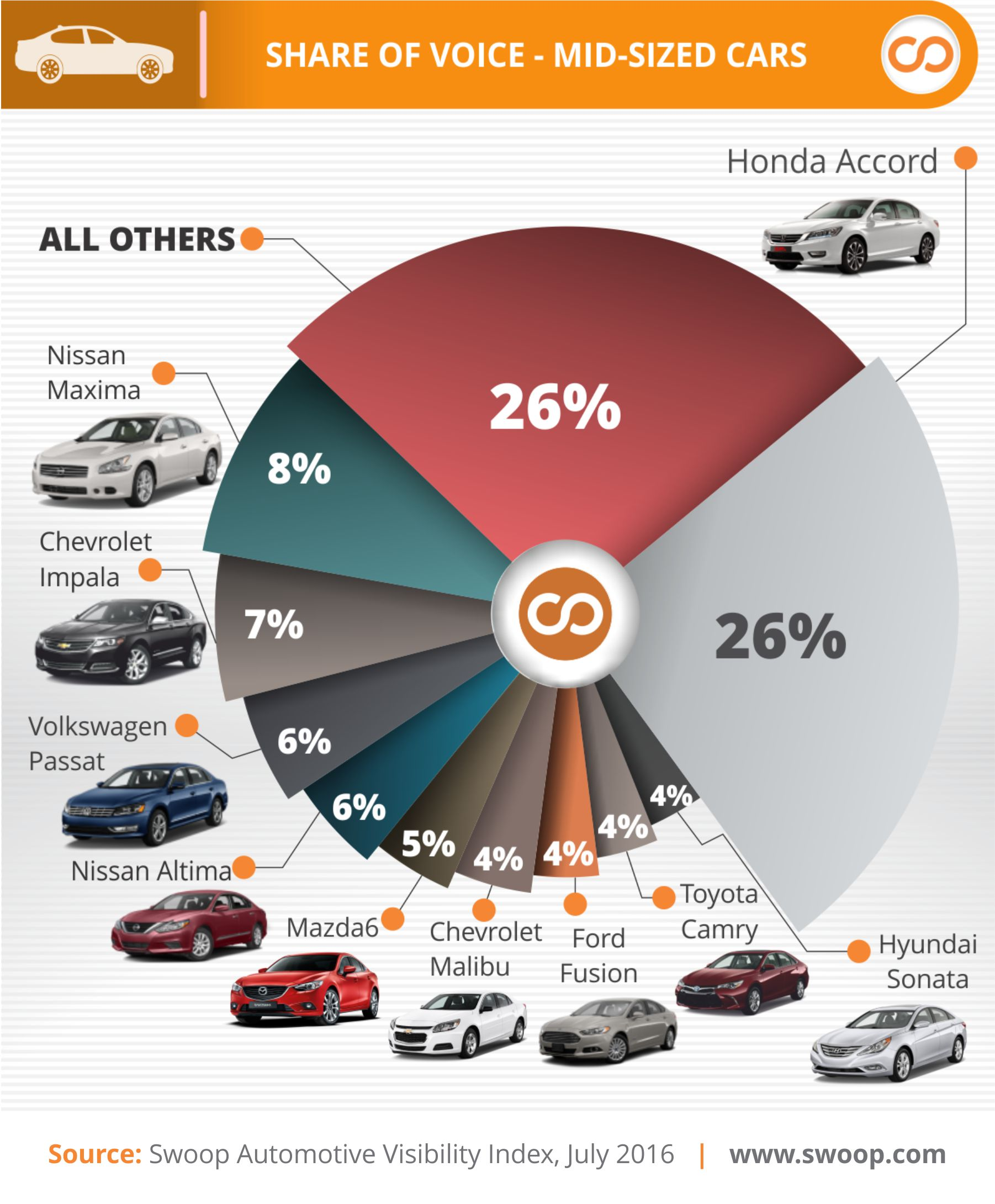 Swoop Most Visible Midsize Cars Q2 2016