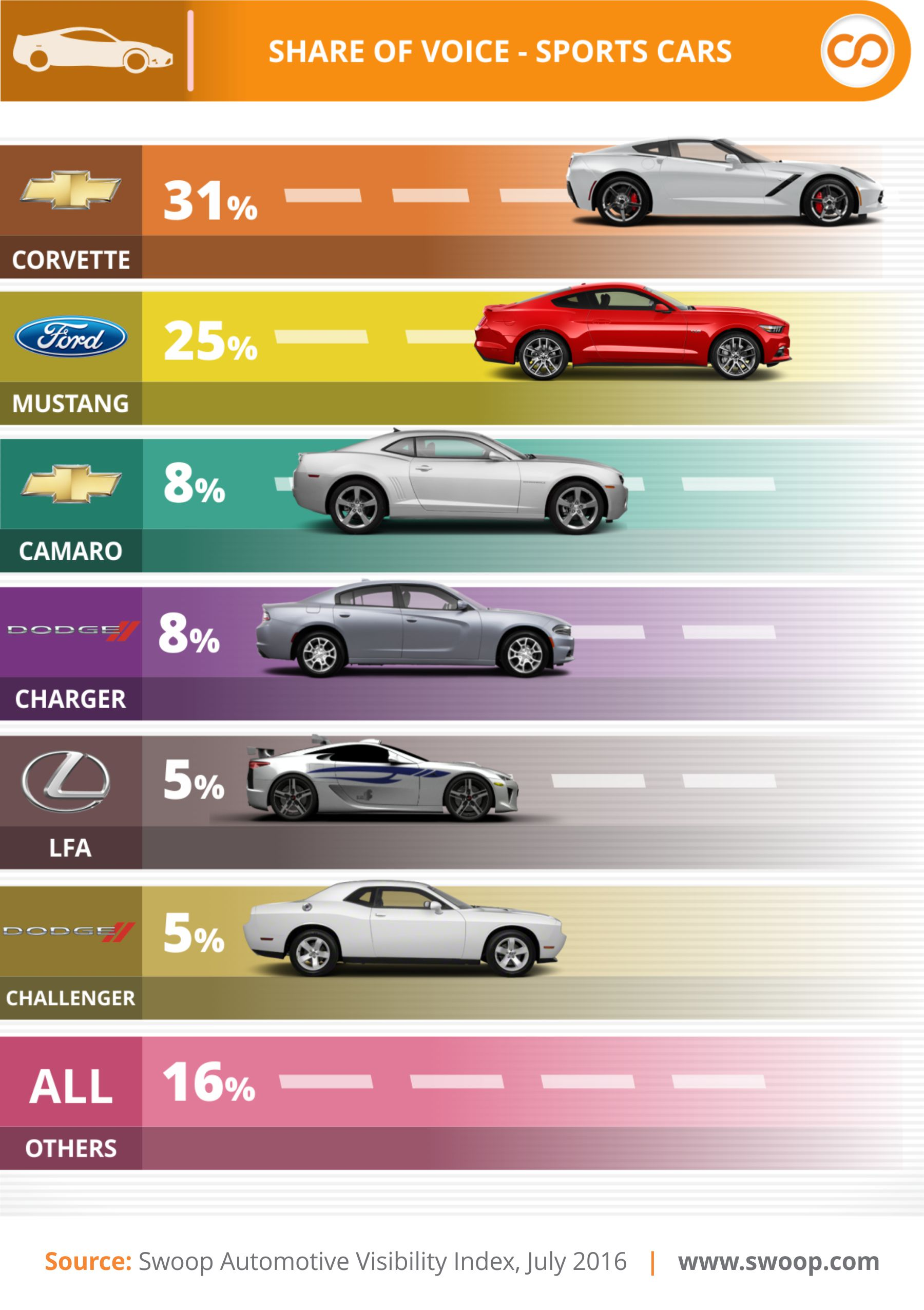 Swoop Most Visible Sports Cars Q2 2016