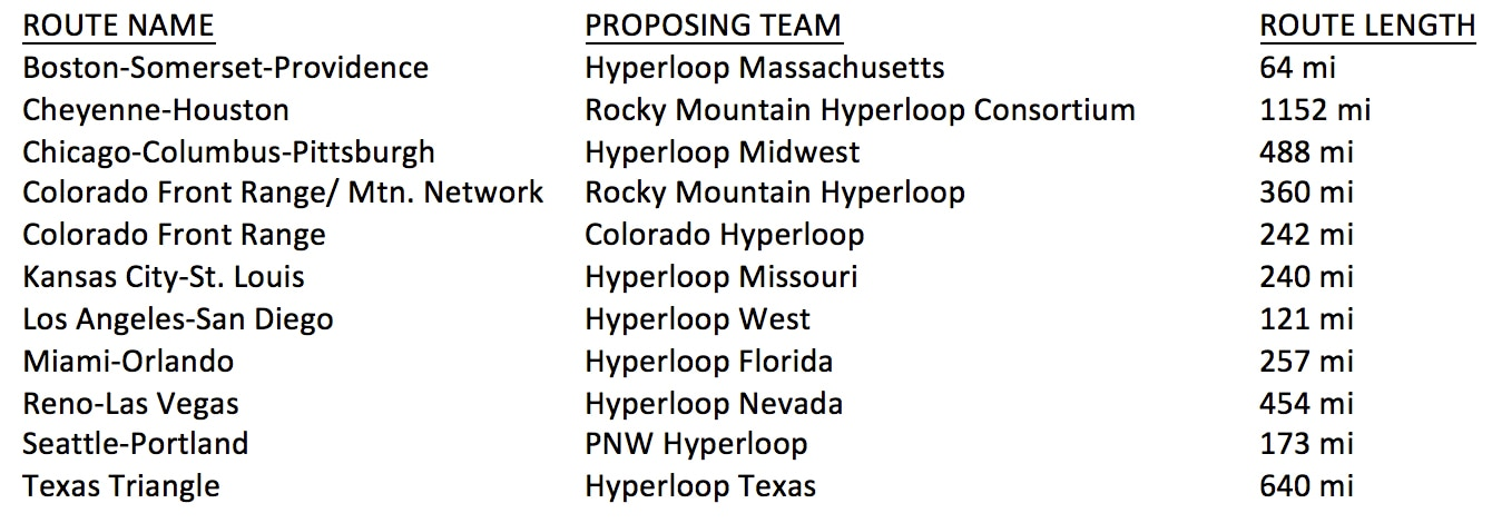 Hyperloop One Global Challenge proposed US routes
