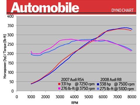 Dyno Test 2008 Audi R8 Vs 2007 Audi Rs4 Latest