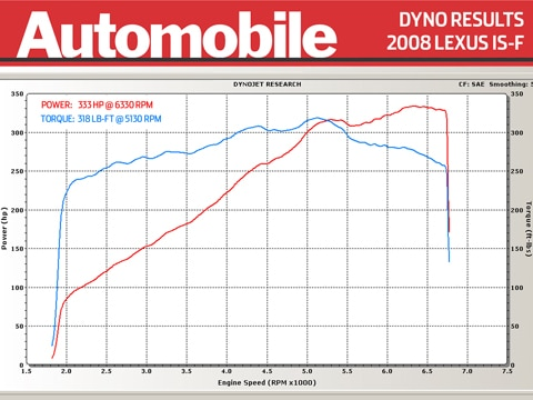 2008 Lexus IS-F Dyno Run - Latest News, Features, and Auto ...
