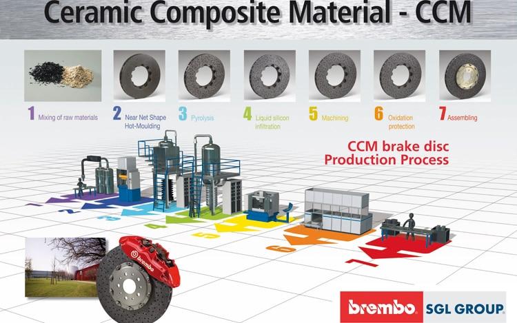 Brembo Ceramic Composite Material Process Promo
