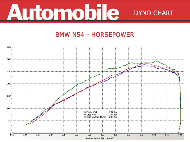 BMW 335i and 335is - Dyno Test - Automobile Magazine