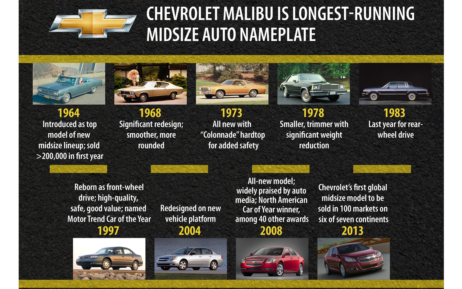 Chevrolet Celebrates Eight Generations Of The Malibu