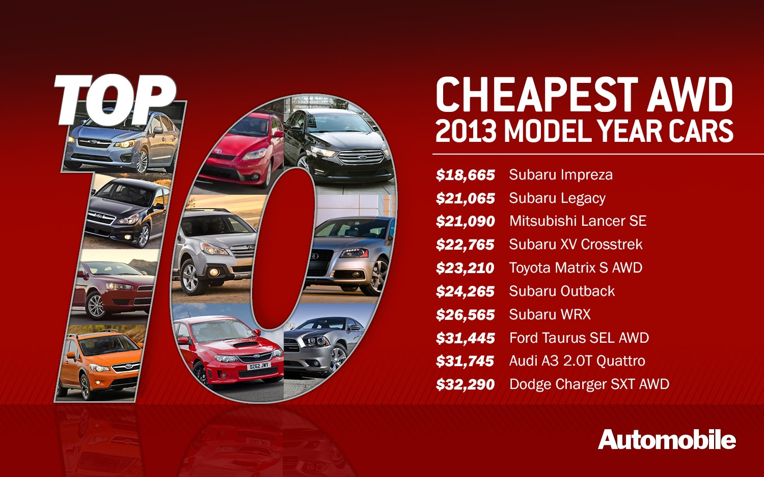 Top 10 CheapAWD 1500x938