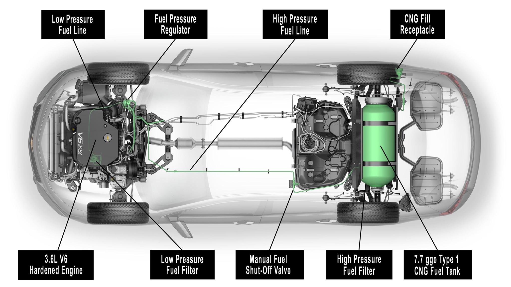 2015 Chevrolet Impala Bi Fuel Review Chevy 3 4 Engine Diagram Todd Lassa