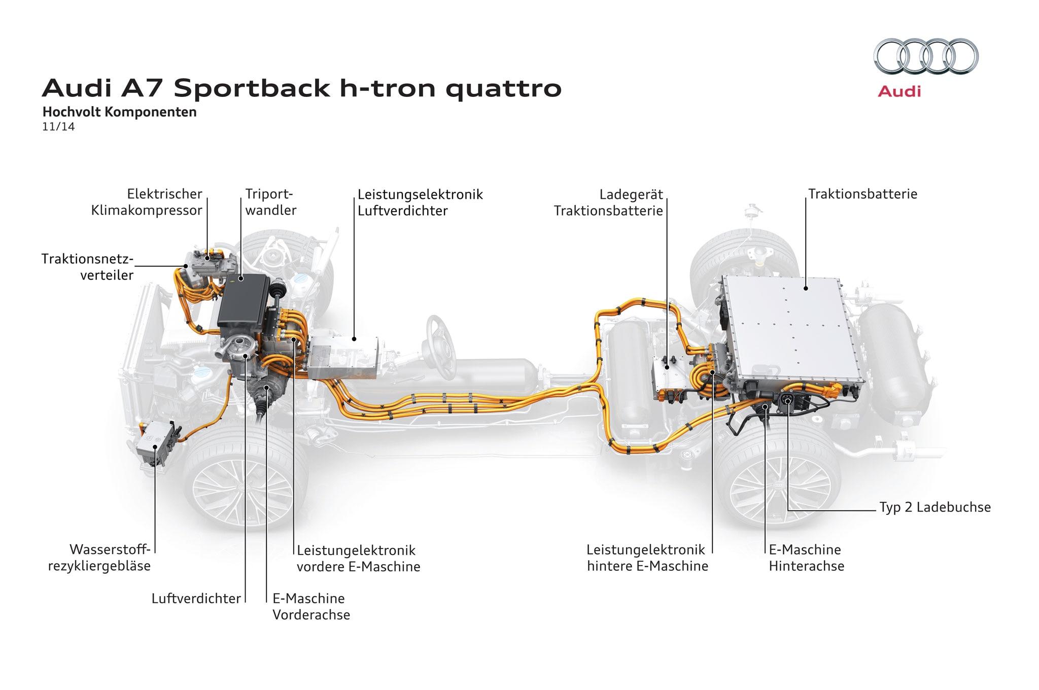 Audi A7 Sportback h-tron Quattro Concept Review