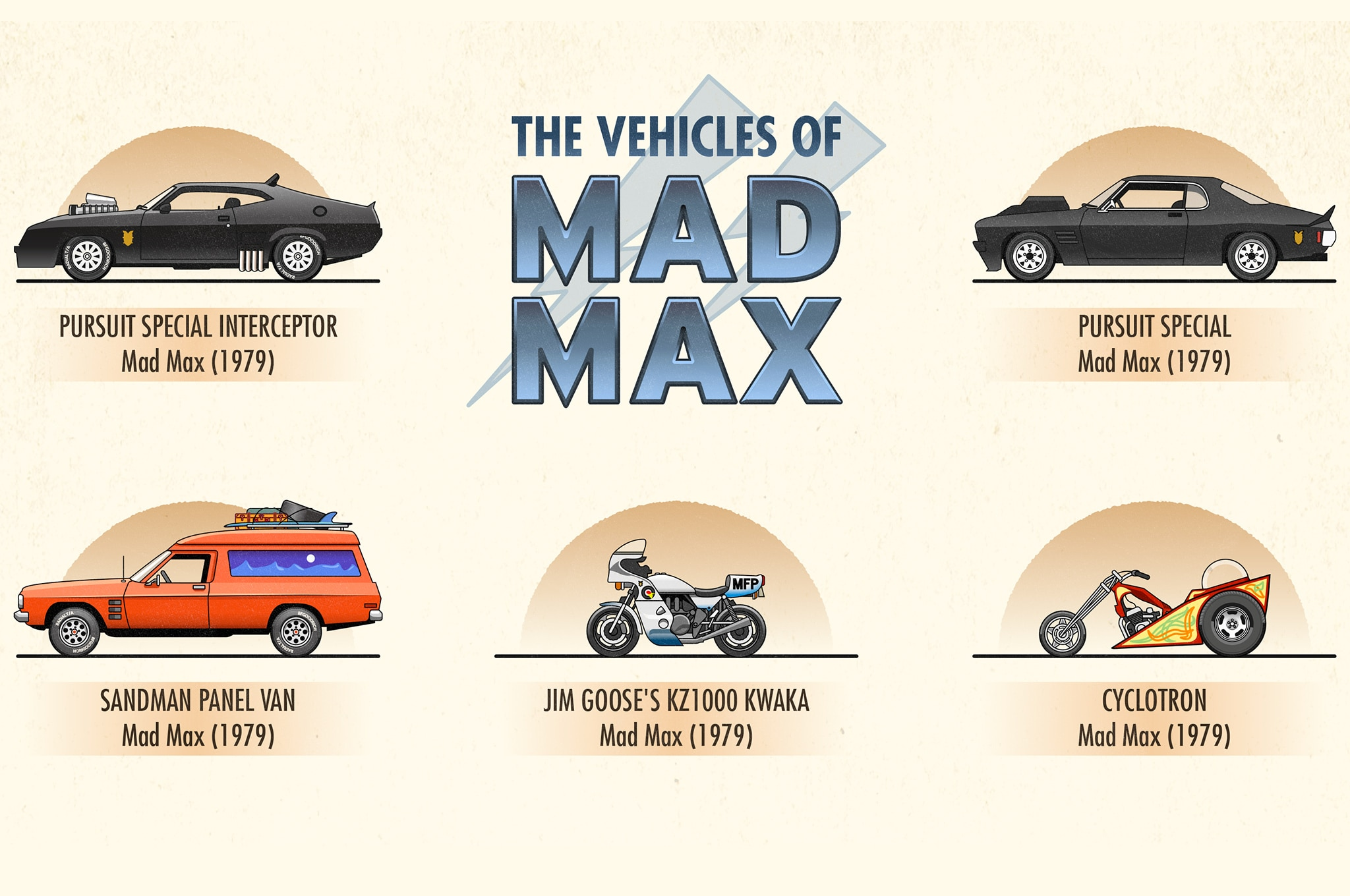 The 20 Craziest Cars Of Mad Max