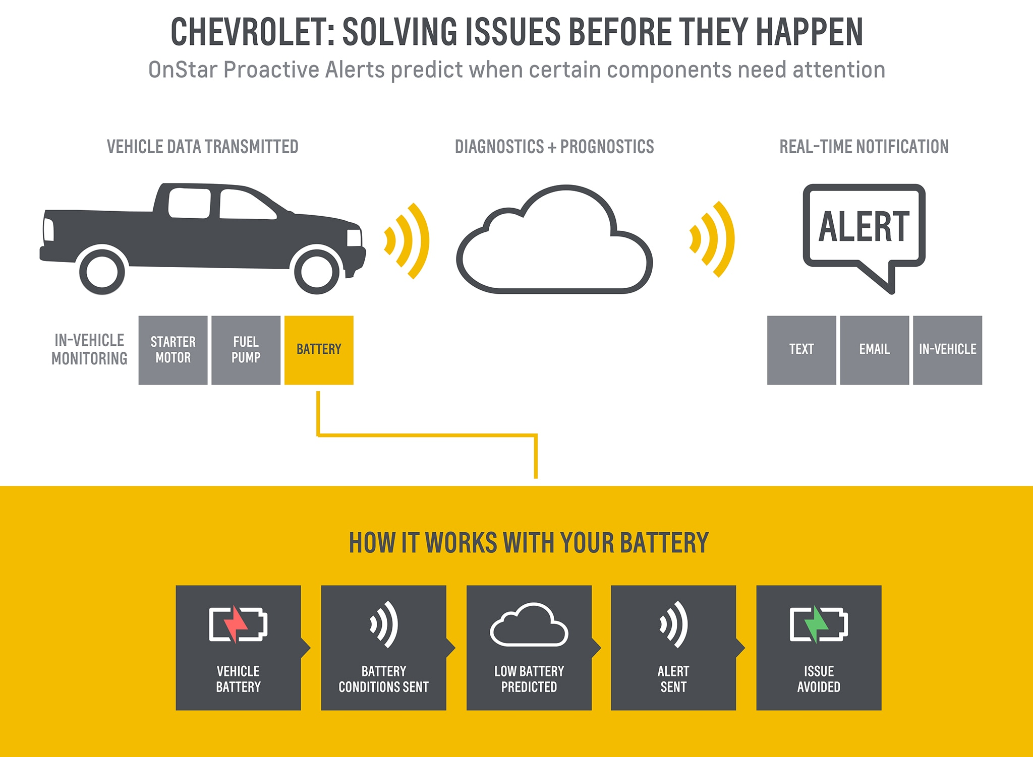 Onstar Can Now Predict Repair Issues Warn You Before Something Breaks 2013 Chevy Wiring Diagram 1 6